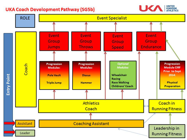 UKA Coaching Pathways